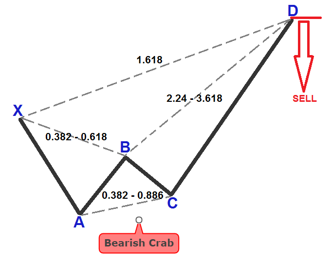 Crab Pattern Rules And Trade Examples in Forex