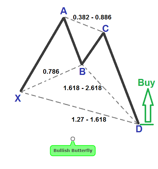 Butterfly Pattern Rules And Trade Examples in Forex