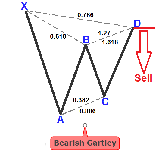 Gartley forex indicator